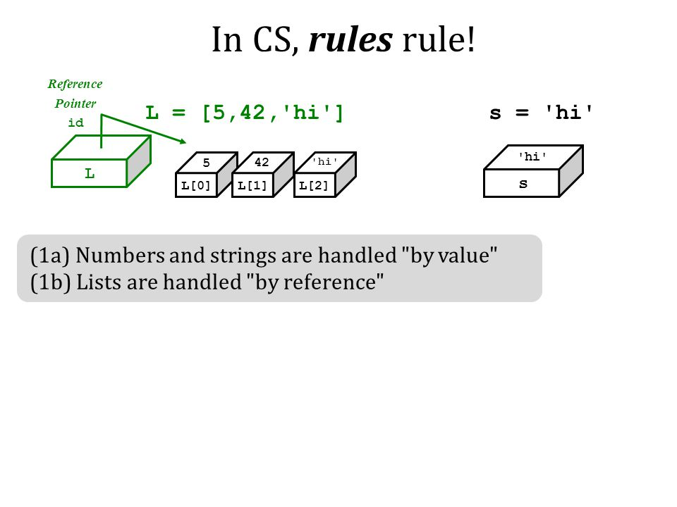 In CS, rules rule! L = [5,42, hi ] s = hi